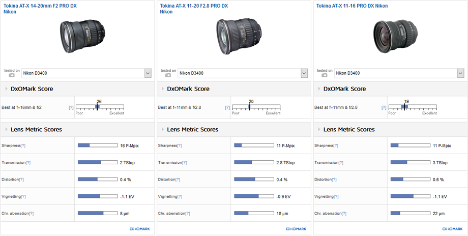 Best wide-angle zoom: Tokina AT-X 14-20mm f/2 PRO DX